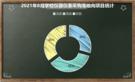 2021年8月学校仪器仪表采购 辽宁领跑全国