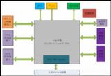 AFDX端系统板卡产品
