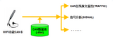 DSO品牌 Q-CAN:便携式总线监控与信号分析工具