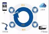 恒润科技代理VANTIQ实时协作平台——助力数字化转型