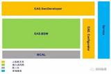AUTOSAR解决方案 - INTELINK-EAS