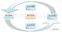 TPA测试项目管理系统-测试用例管理