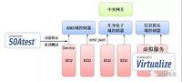 SOA架构的域控制器测试解决方案