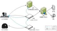 智能录课系统/智能录播系统