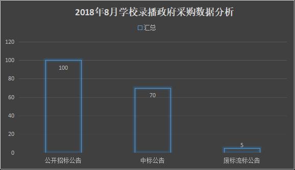 8月份录播系统采购分析 基教领域需求占72%