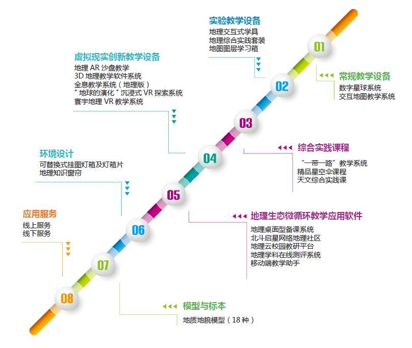 中教启星三大核心解决方案亮相19年北京教育装备展
