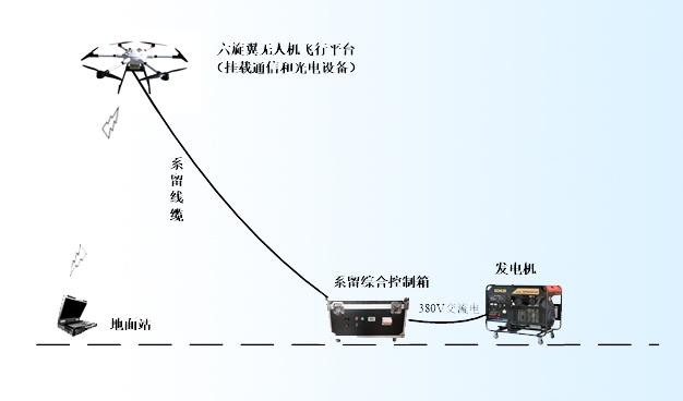 AZ-X6六旋翼系留无人机系统