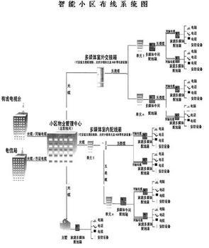 TBIC与智能小区布线系统