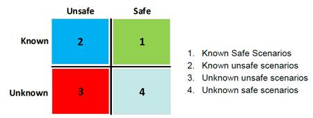 智能驾驶安全专题   功能安全与SOTIF如何融合实施