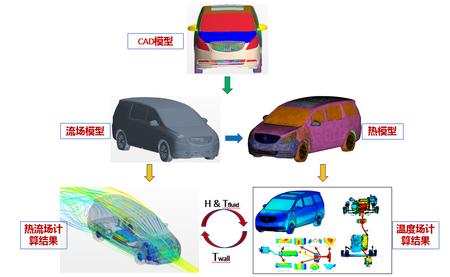 基于Cotherm的自动化热流耦合计算及热设计优化