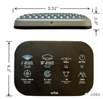 Arbe — 新一代 4D 成像雷达