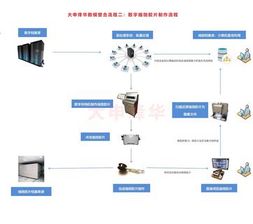 大申烽华16/35毫米兼容型缩微数字存档机 缩微胶片打印机