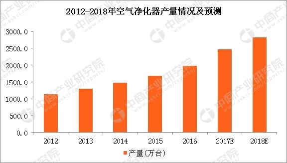 2018年空气净化器市场规模将达228亿元