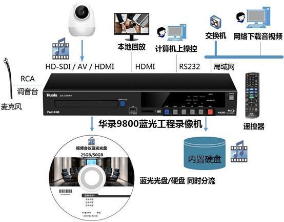 媒体会议视频高清录播系统华录BDR9800