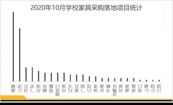 10月學校家具采購:福建、山東、河北實力排位前三