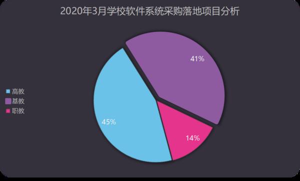 3月学校软件系统采购:福建、云南、广西实力排位前三