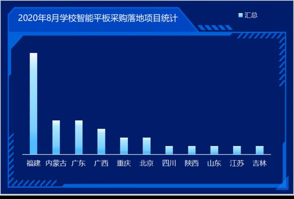 8月學校智能交互平板市場:福建、內蒙古、廣東位列前三