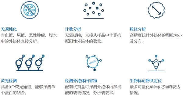 『新品力荐』NanoView 全自动外泌体荧光检测分析系统重磅来袭!