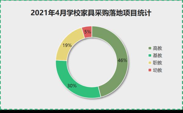 2021年4月學校家具采購高教占46%的份額