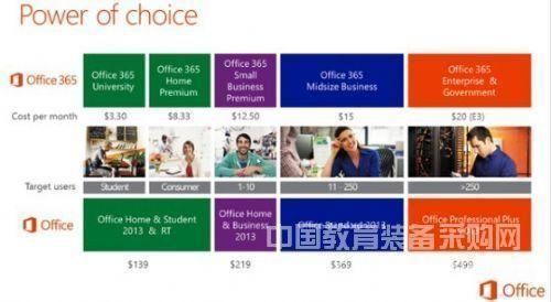 微软Office 2013定价及版本详情曝光