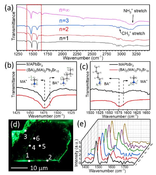 探知电池材料的组成分布变化?非接触式亚微米O-PTIR光谱成像技术强助力!