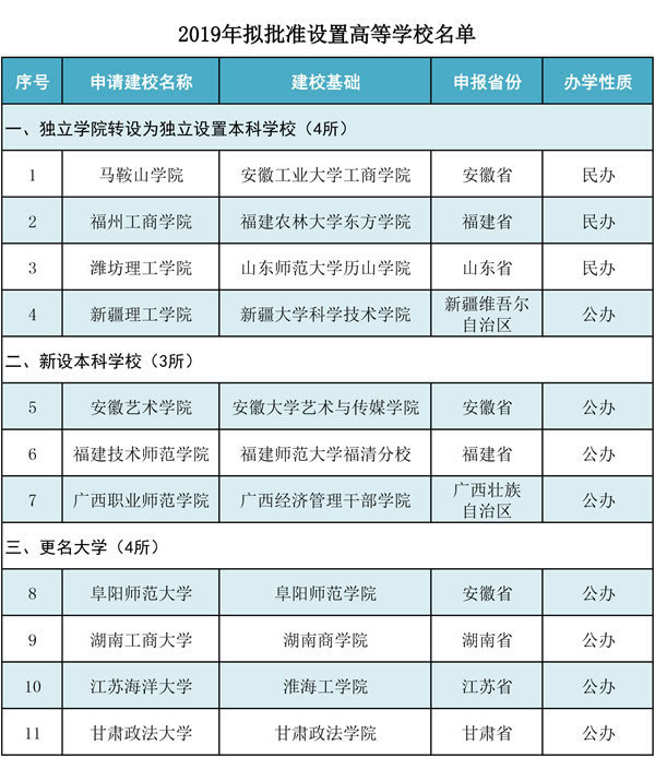 教育部拟批准设置11所高校:3新设4转设4更名