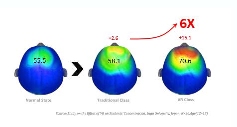 沉浸式的VR教学环境更有助于学生集中注意力