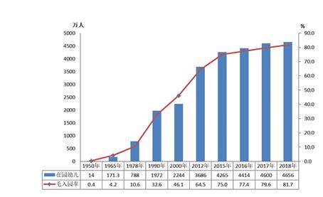 教育部:去年民辦幼兒園比上年增5407所 增長3.37%