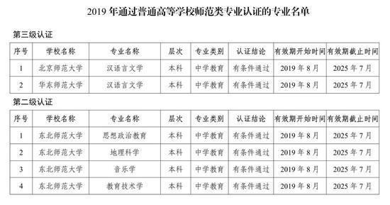 福建三个师范类专业通过教育部二级认证
