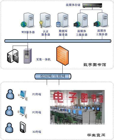 南京远古图书馆多媒体视频点播方案