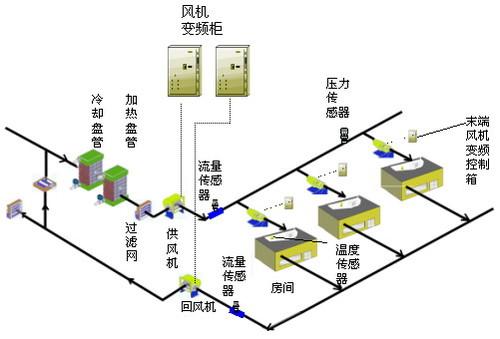 空气处理机组控制(图片来自:schneider)