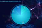 2019年8月学校监控采购投入增加  市场前景广阔