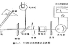 几种常用的国产分光光度计