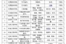 江苏农林职业技术学院在2020年江苏省职业院校技能大赛中荣获佳绩