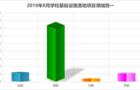 2019年8月学?;∩枋┙ㄉ杞胧┕て?  项目成交量减少
