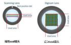 矩阵式CCD在案卷书刊扫描仪中的应用