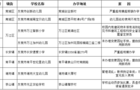 东莞17所普通民办中小学幼儿园年检不合格