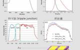 光譜響應/量子效率量測系統 ( Model: LSQE-R )
