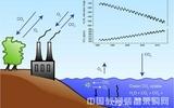 Oxzala差分式O2/CO2分析系统