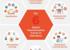 教育領域的六大數字化轉型趨勢是什么?