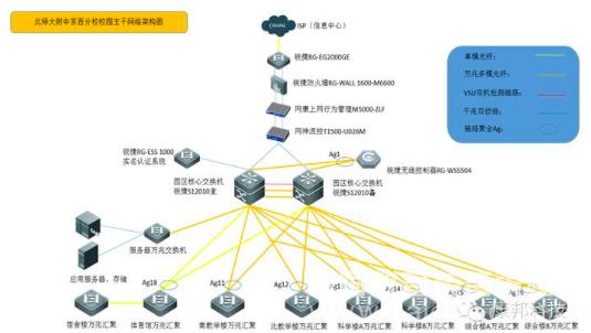 校园骨干网络拓扑图图片