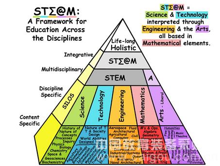 """STEM教育""与""创客教育""有区别么?"