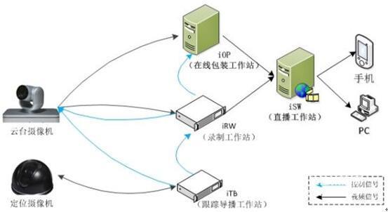 智能錄課系統/智能錄播系統