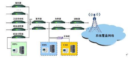 JH8002移动数字电视播出实验系统