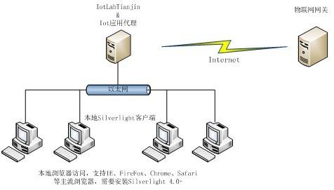 物联网智能家居解决方案