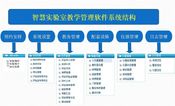 智慧实验室管理系统