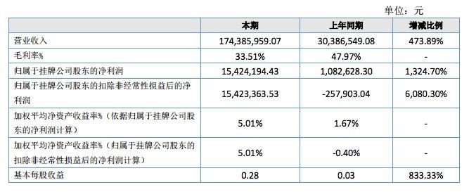 颂大教育发布半年报,净利润翻了14倍