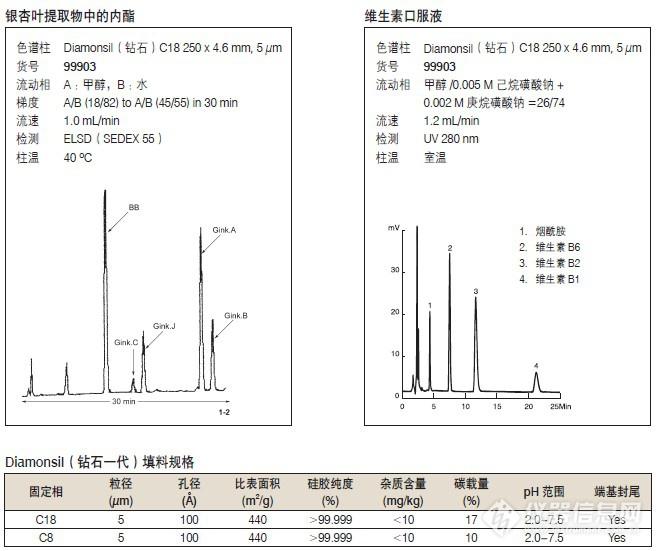 迪马科技Diamonsil(钻石一代)C18(ODS柱)&C8反相液相色谱柱