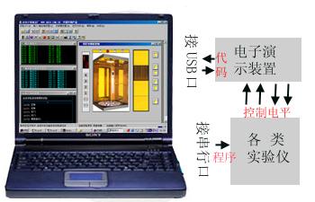 数控式实验模拟装置