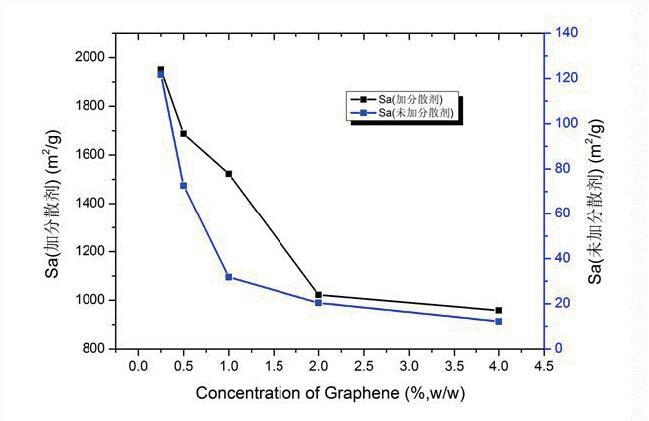 颗粒表面特性分析仪_浆料分散性_比表面积_粉体分散性